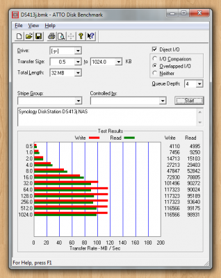 ATTO Disk Benchmark: Synology DS413j